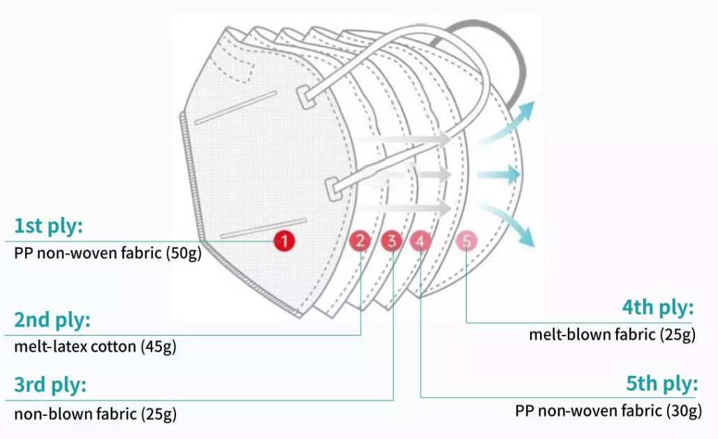 5 layer kn95 mask feature